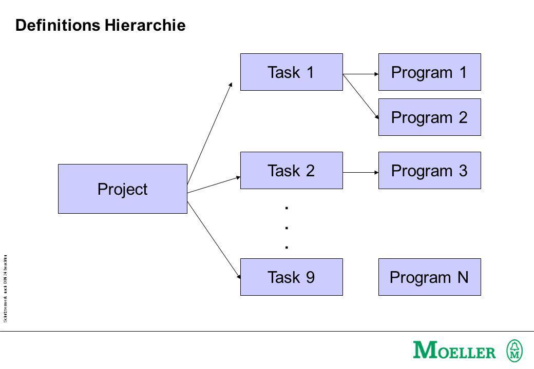 Schutzvermerk nach DIN 34 beachten Zyklisch Ereignisgesteuert zum Beispiel S1= 1 TaskA Prog1 H1:=NOT H1 TaskA Prog1 H1:=NOT H1 TaskA Prog1 H1:=NOT H1 H1:=1H1:=0H1:=1 1s TaskA Prog1 H1:=NOT H1 TaskA Prog1 H1:=NOT H1 TaskA Prog1 H1:=NOT H1 H1:=1H1:=0H1:=1 S1=1 Task Interval: Definitionen: