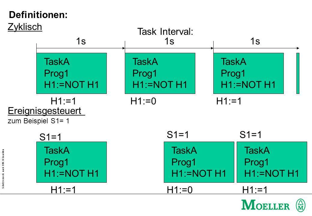 Schutzvermerk nach DIN 34 beachten Zyklisch Ereignisgesteuert zum Beispiel S1= 1 TaskA Prog1 H1:=NOT H1 TaskA Prog1 H1:=NOT H1 TaskA Prog1 H1:=NOT H1
