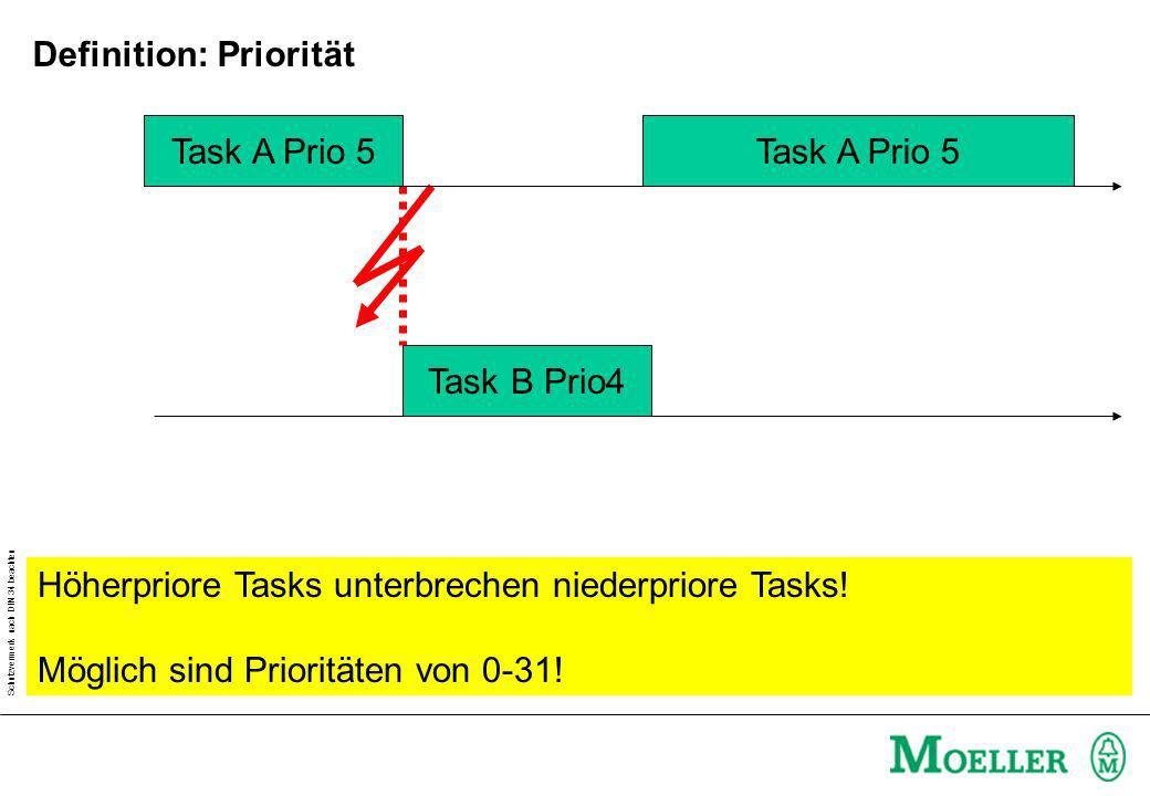 Schutzvermerk nach DIN 34 beachten TaskA Prog1 H1:=NOT H1 TaskA Prog1 H1:=NOT H1 TaskA Prog1 H1:=NOT H1 H1:=1H1:=0H1:=1 1s TaskInterval: TaskB Prog2 Zykluszeiterror Wenn eine Task das Programm nicht innerhalb des Tasksinterval abschließen kann, geht die SPS in Zykluserror.