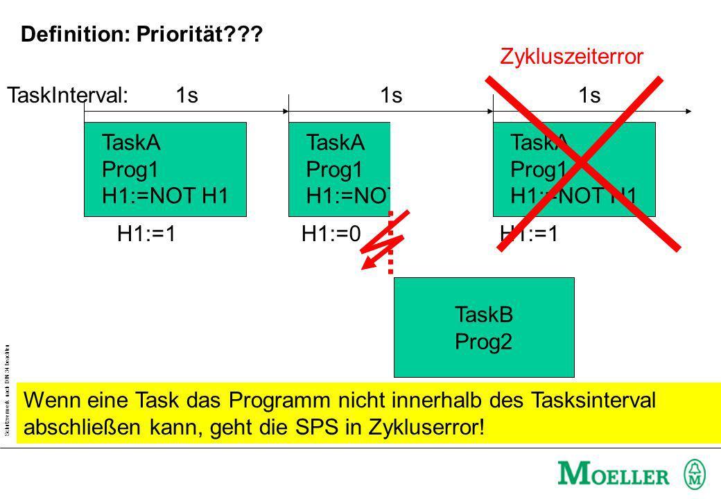 Schutzvermerk nach DIN 34 beachten TaskA Prog1 H1:=NOT H1 TaskA Prog1 H1:=NOT H1 TaskA Prog1 H1:=NOT H1 H1:=1H1:=0H1:=1 1s TaskInterval: TaskB Prog2 Z