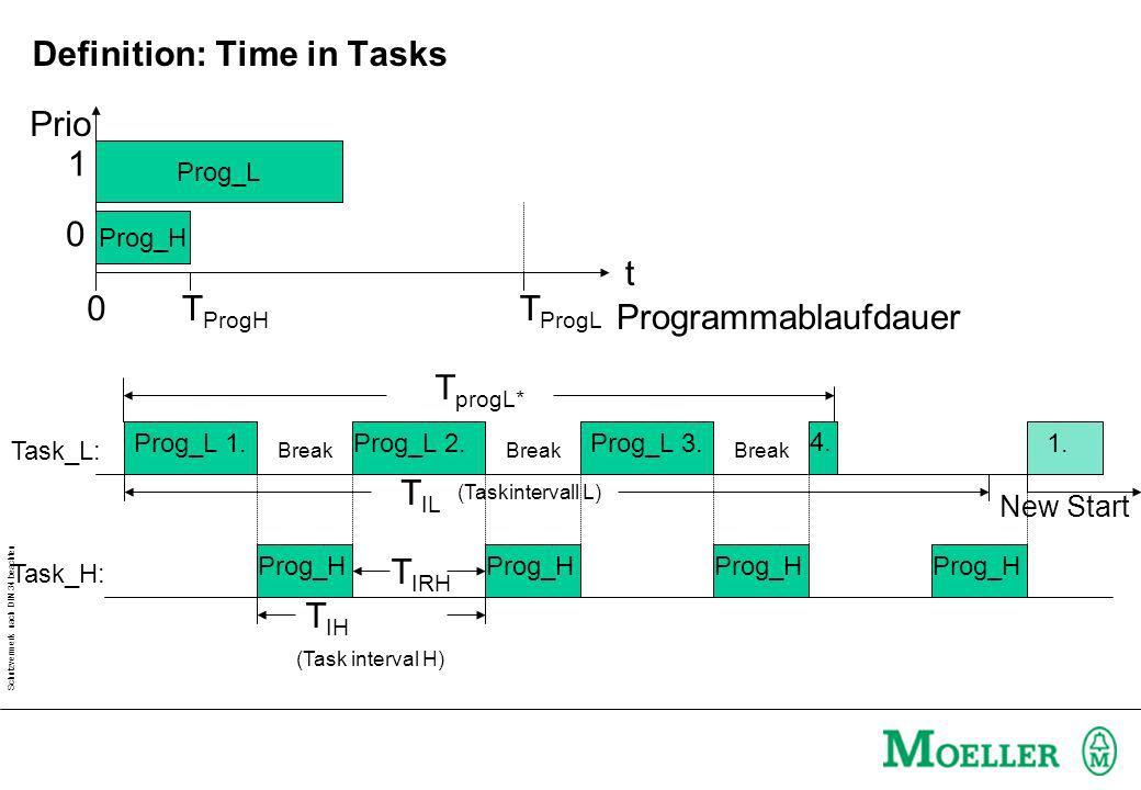 Schutzvermerk nach DIN 34 beachten Prog_L Prog_H Programmablaufdauer t 0T ProgL T ProgH (Task interval H) T IH (Taskintervall L) T IL Prog_L 1. Break