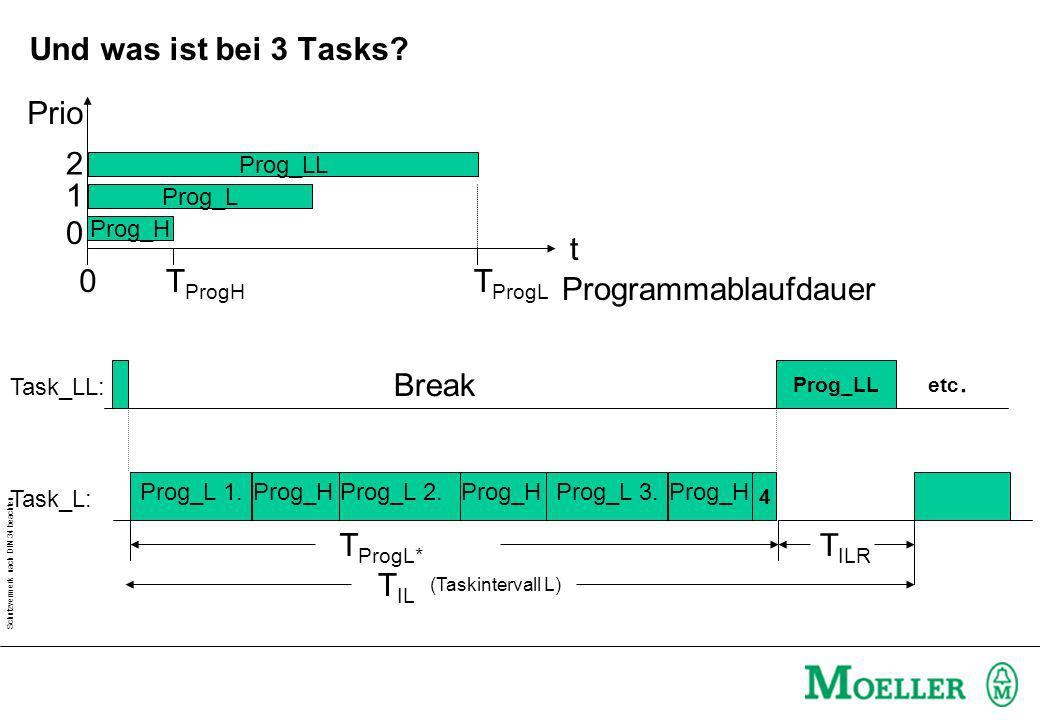 Schutzvermerk nach DIN 34 beachten (Taskintervall L) T IL Break Prog_H T IRH Task_LL: Task_L: Break Prog_H Break Prog_H Prog_L 1.Prog_L 2.Prog_L 3. 4.