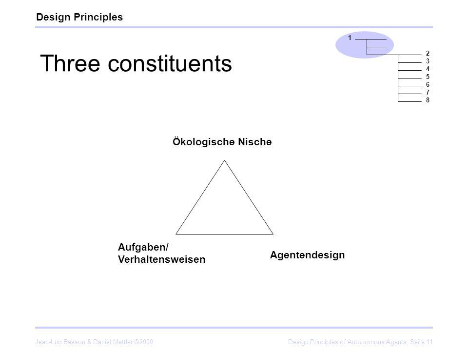 Jean-Luc Besson & Daniel Mettler ©2000Design Principles of Autonomous Agents, Seite 11 Three constituents Ökologische Nische Aufgaben/ Verhaltensweise