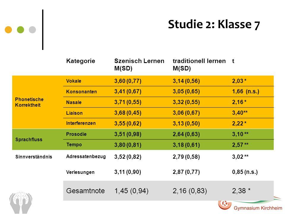 KategorieSzenisch Lernen M(SD) traditionell lernen M(SD) t Phonetische Korrektheit Vokale 3,60 (0,77)3,14 (0,56)2,03 * Konsonanten 3,41 (0,67)3,05 (0,