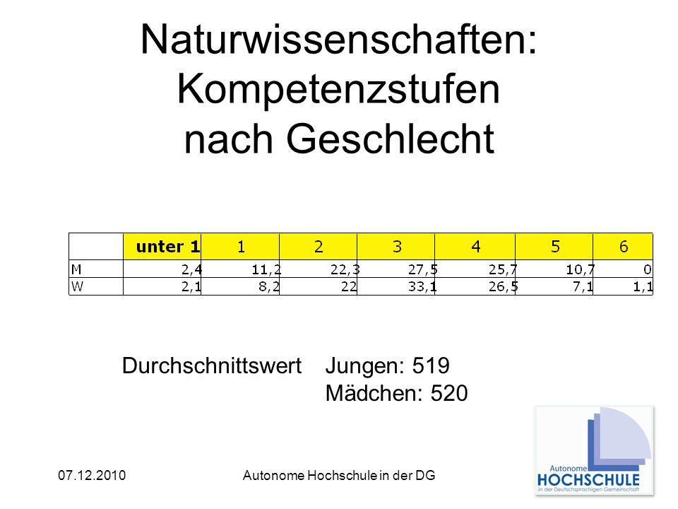 07.12.2010Autonome Hochschule in der DG Naturwissenschaften: Kompetenzstufen nach Geschlecht DurchschnittswertJungen: 519 Mädchen: 520