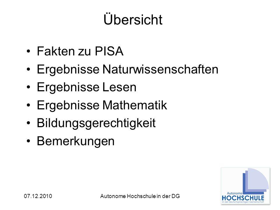 07.12.2010Autonome Hochschule in der DG PISA Programme for International Student Assessment durchgeführt von der OECD seit 2000 im dreijährigen Turnus getestet werden 15-Jährige (Altersstufe, nicht Klassenstufe) alltags- und berufsrelevante Kenntnisse und Fähigkeiten: - Lesen - Mathematik - Naturwissenschaften