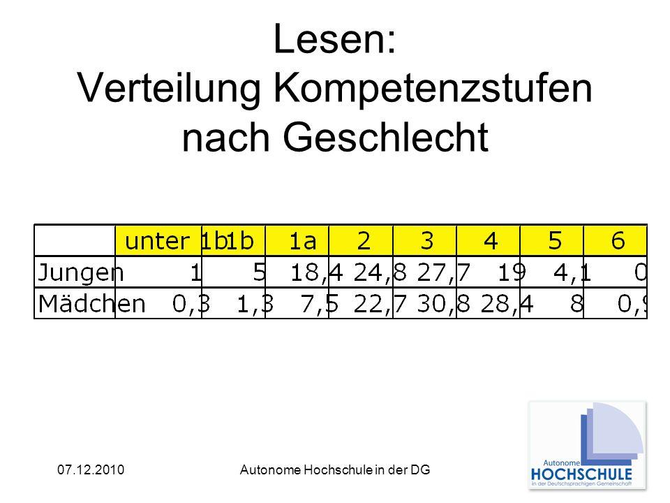 07.12.2010Autonome Hochschule in der DG Lesen: Verteilung Kompetenzstufen nach Geschlecht