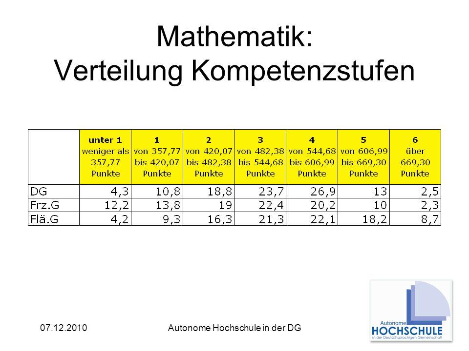07.12.2010Autonome Hochschule in der DG Mathematik: Verteilung Kompetenzstufen
