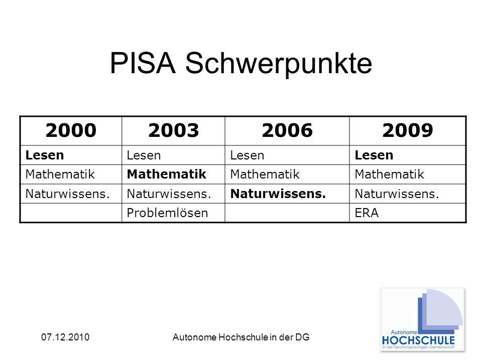 07.12.2010Autonome Hochschule in der DG PISA Schwerpunkte 2000200320062009 Lesen Mathematik Naturwissens.