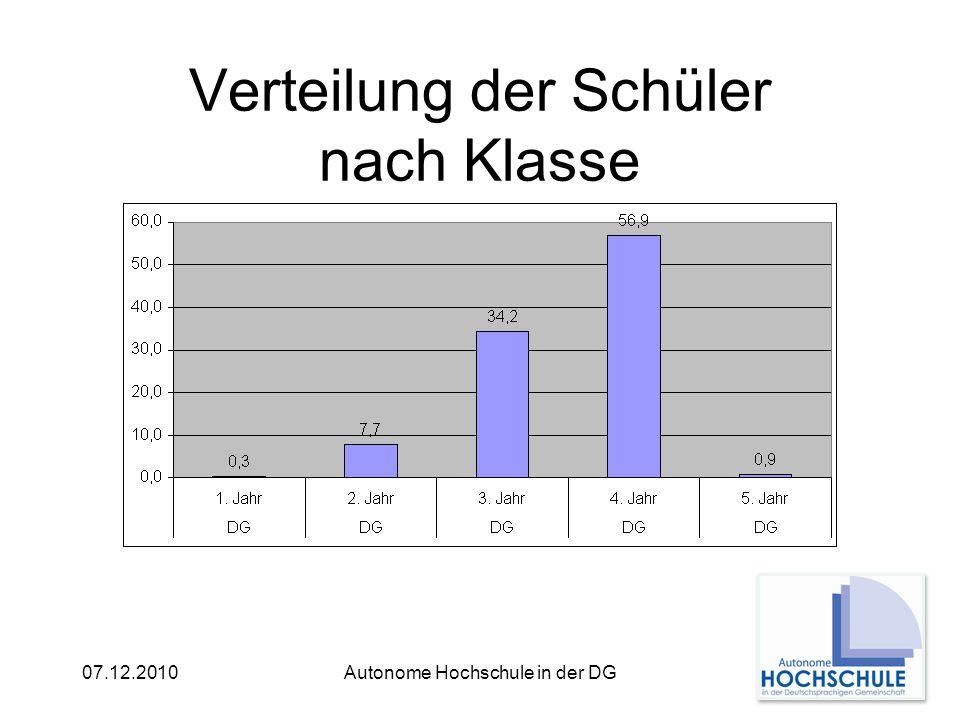 Vergleich dieser Verteilung in Belgien 07.12.2010Autonome Hochschule in der DG