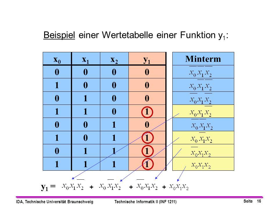 Seite 16 IDA, Technische Universität BraunschweigTechnische Informatik II (INF 1211) Beispiel einer Wertetabelle einer Funktion y 1 : x2x2 x1x1 x0x0 y1y1 0000 0010 0100 0111 1000 1011 1101 1111 Minterm y 1 = +++