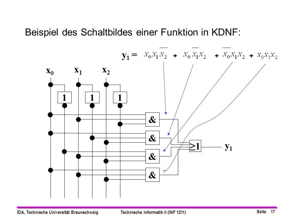 Seite 17 IDA, Technische Universität BraunschweigTechnische Informatik II (INF 1211) Beispiel des Schaltbildes einer Funktion in KDNF: 111 & & & & x0x0 x1x1 x2x2 1 y1y1 y 1 = +++