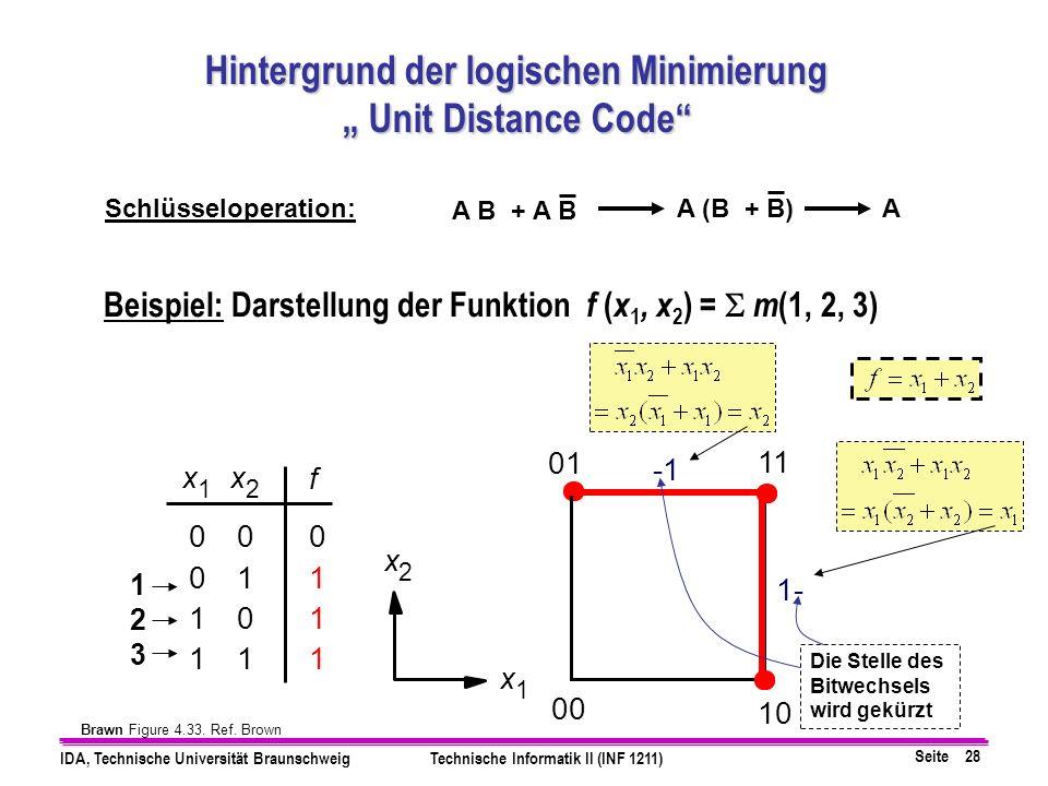 Seite 28 IDA, Technische Universität BraunschweigTechnische Informatik II (INF 1211) Beispiel: Darstellung der Funktion f ( x 1, x 2 ) = m (1, 2, 3) 01 00 11 10 x 2 x 1 1- x 1 0 0 1 1 0 1 0 1 f 0 1 1 1 x 2 Hintergrund der logischen Minimierung Unit Distance Code Unit Distance Code Brawn Figure 4.33.