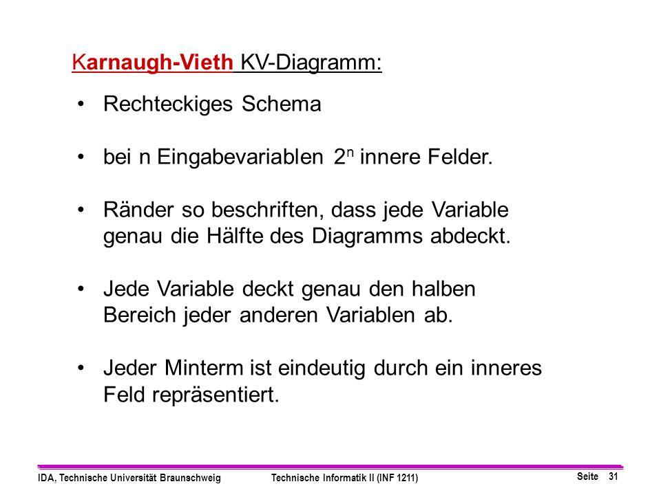 Seite 31 IDA, Technische Universität BraunschweigTechnische Informatik II (INF 1211) Karnaugh-Vieth KV-Diagramm: Rechteckiges Schema bei n Eingabevariablen 2 n innere Felder.
