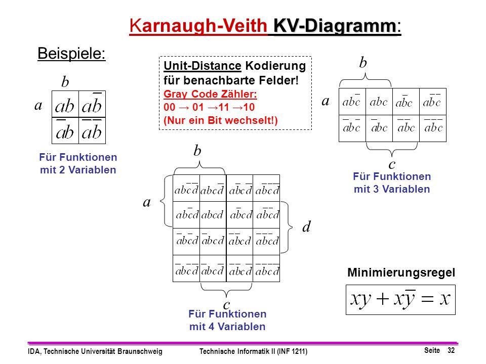 Seite 32 IDA, Technische Universität BraunschweigTechnische Informatik II (INF 1211) c Beispiele: a b a b b c a d KV-Diagramm Karnaugh-Veith KV-Diagramm: Für Funktionen mit 2 Variablen Minimierungsregel Unit-Distance Kodierung für benachbarte Felder.