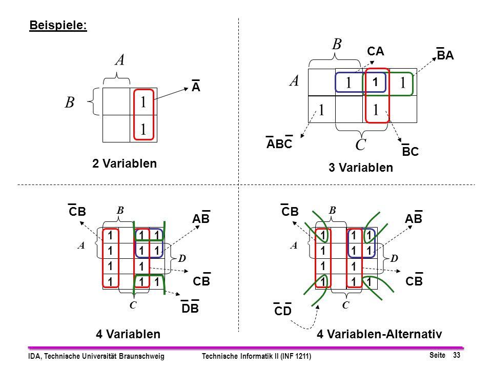 Seite 33 IDA, Technische Universität BraunschweigTechnische Informatik II (INF 1211) C D C B A 1 1 1 1 1 B 111 111 1 1 1 11 A A 1 1 B 2 Variablen 3 Variablen 4 Variablen A BA CA BC ABC CB AB CB DB Beispiele: D C B 111 111 1 1 1 11 A CB AB CB CD 4 Variablen-Alternativ