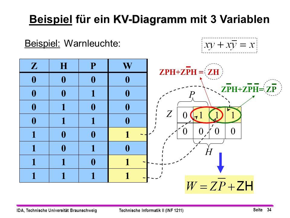 Seite 34 IDA, Technische Universität BraunschweigTechnische Informatik II (INF 1211) Z H Beispiel: Warnleuchte: 0 1 00 11 00 P ZHPW 0000 0010 0100 0110 1001 1010 1101 1111 KV-Diagramm Beispiel für ein KV-Diagramm mit 3 Variablen ZPZPH+ZPH= ZPH+ZPH = ZH