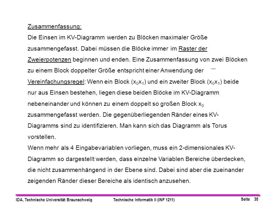 Seite 35 IDA, Technische Universität BraunschweigTechnische Informatik II (INF 1211) Zusammenfassung: Die Einsen im KV-Diagramm werden zu Blöcken maximaler Größe zusammengefasst.