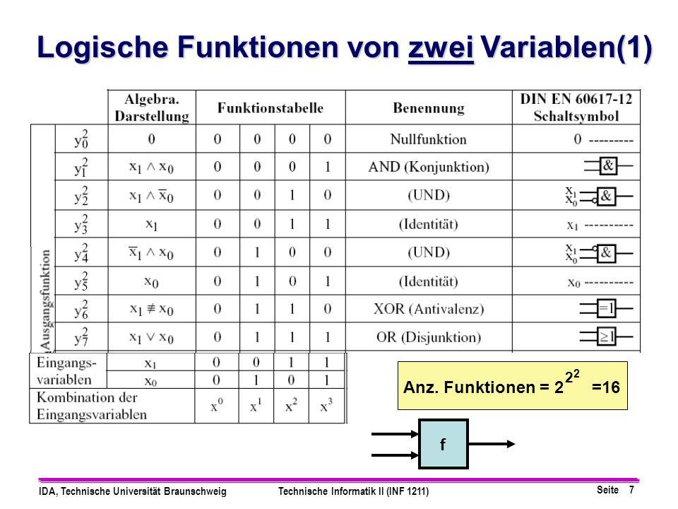 Seite 7 IDA, Technische Universität BraunschweigTechnische Informatik II (INF 1211) Logische Funktionen von zwei Variablen(1) f Anz.