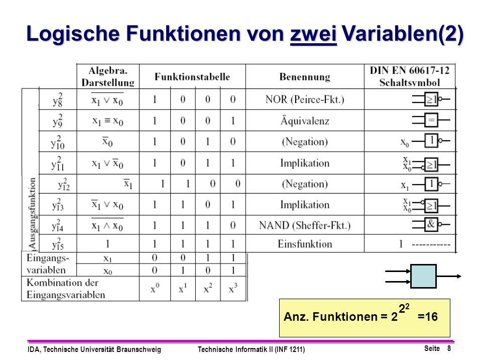 Seite 49 IDA, Technische Universität BraunschweigTechnische Informatik II (INF 1211) Zweites Beispiel I IIIII IV I,II II,III III,IV 3 Primterme sind generiert bc ist ein redundanter Term, wie man am KV-Diagramm leicht sehen kann.