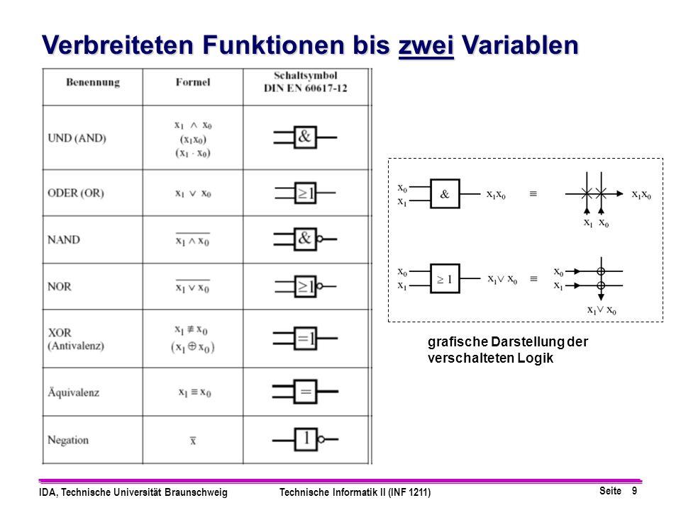 Seite 9 IDA, Technische Universität BraunschweigTechnische Informatik II (INF 1211) Verbreiteten Funktionen bis zwei Variablen grafische Darstellung der verschalteten Logik