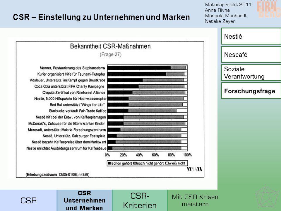 Maturaprojekt 2011 Anna Rivna Manuela Manhardt Natalie Zeyer CSR – Einstellung zu Unternehmen und Marken CSR Unternehmen und Marken Mit CSR Krisen meistern