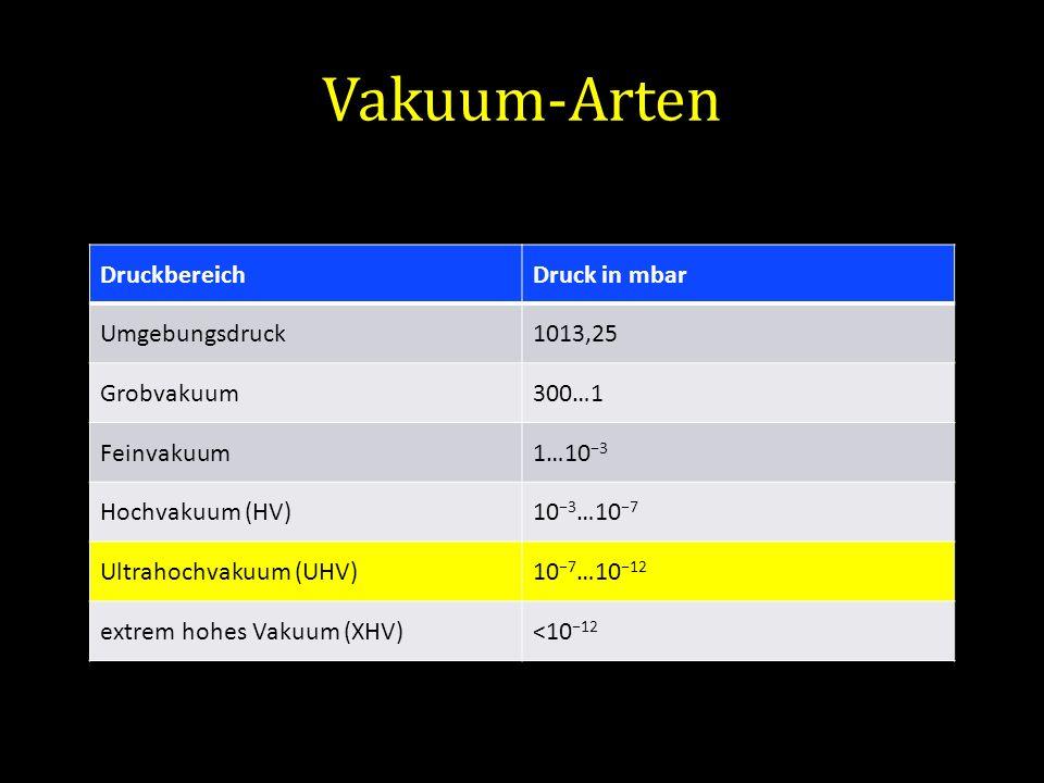 Vakuum-Arten DruckbereichDruck in mbar Umgebungsdruck1013,25 Grobvakuum300…1 Feinvakuum1…10 3 Hochvakuum (HV)10 3 …10 7 Ultrahochvakuum (UHV)10 7 …10