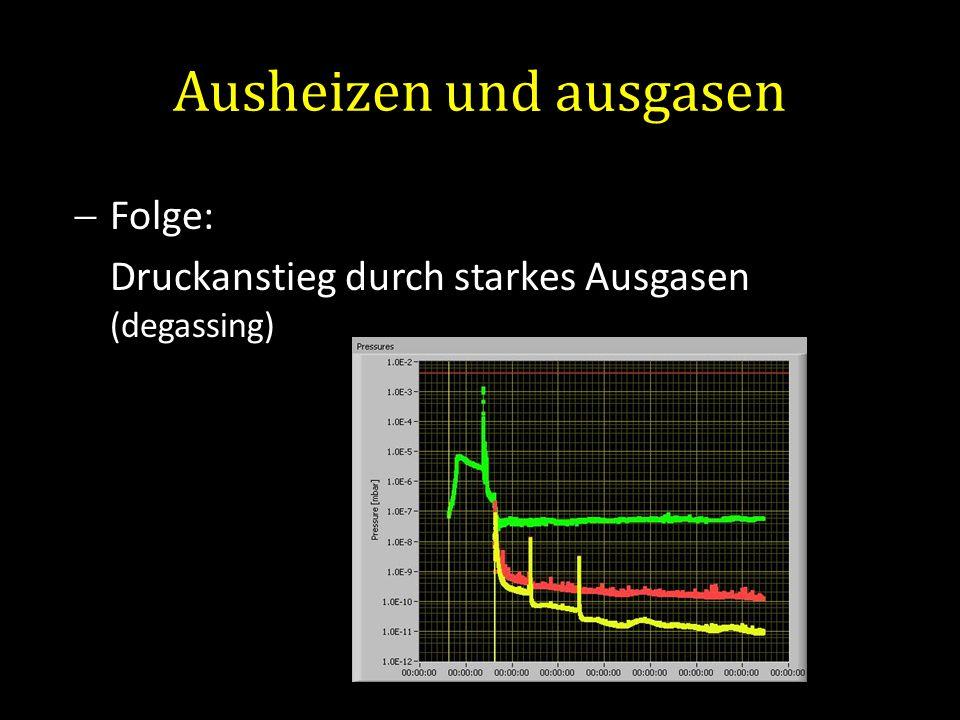 Ausheizen und ausgasen Folge: Druckanstieg durch starkes Ausgasen (degassing)