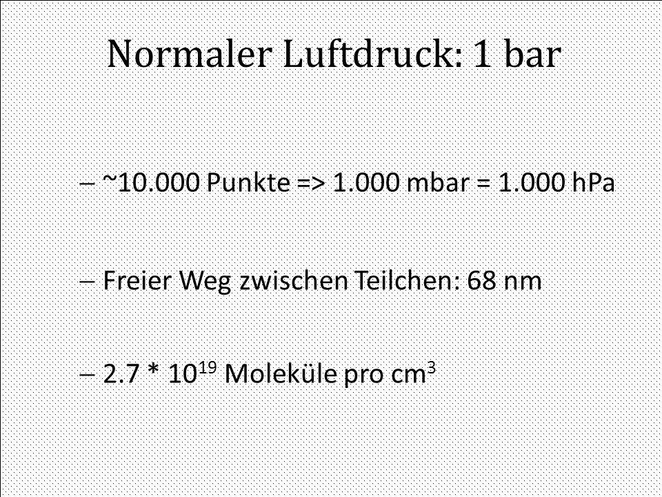 VDI 29.02.2008G. Schneider AT/VAC Normaler Luftdruck: 1 bar ~10.000 Punkte => 1.000 mbar = 1.000 hPa Freier Weg zwischen Teilchen: 68 nm 2.7 * 10 19 M