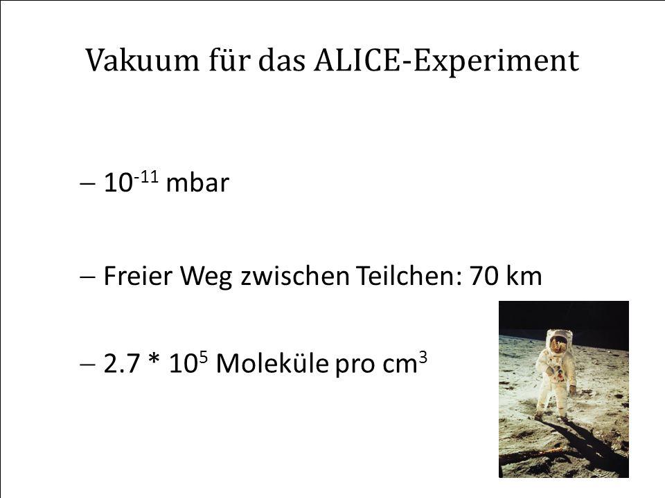 Vakuum für das ALICE-Experiment 10 -11 mbar Freier Weg zwischen Teilchen: 70 km 2.7 * 10 5 Moleküle pro cm 3