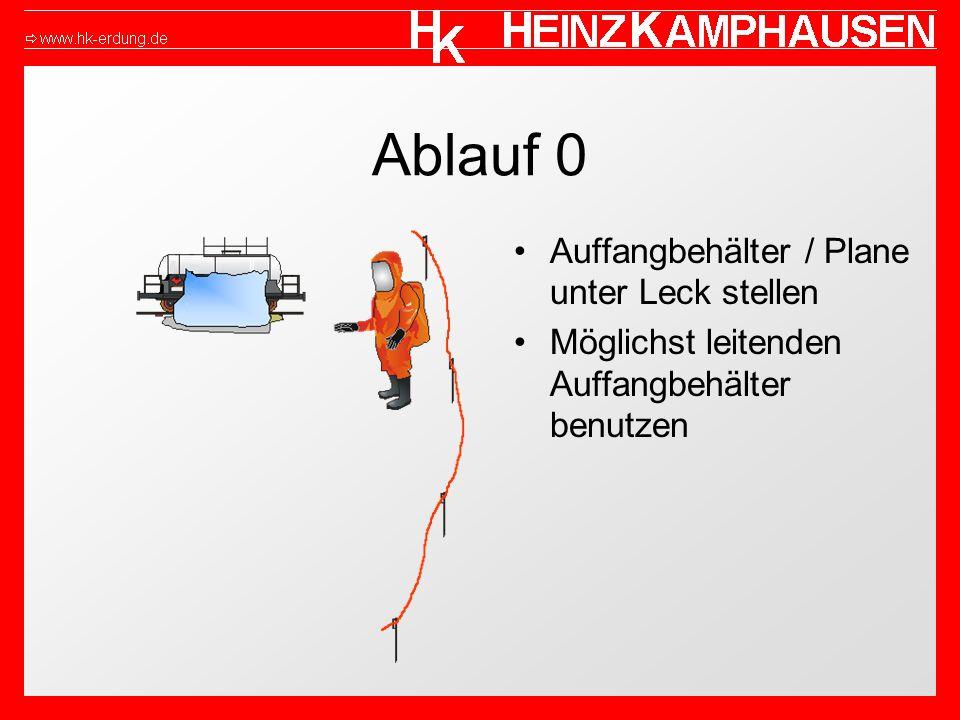 Ablauf 0 Auffangbehälter / Plane unter Leck stellen Möglichst leitenden Auffangbehälter benutzen