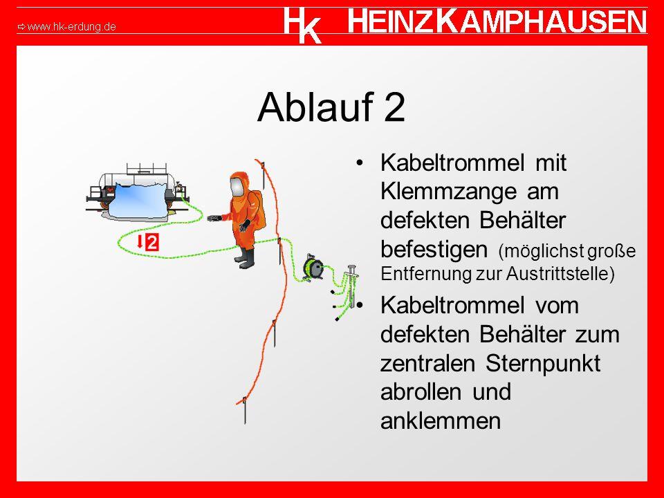 Ablauf 2 Kabeltrommel mit Klemmzange am defekten Behälter befestigen (möglichst große Entfernung zur Austrittstelle) Kabeltrommel vom defekten Behälter zum zentralen Sternpunkt abrollen und anklemmen