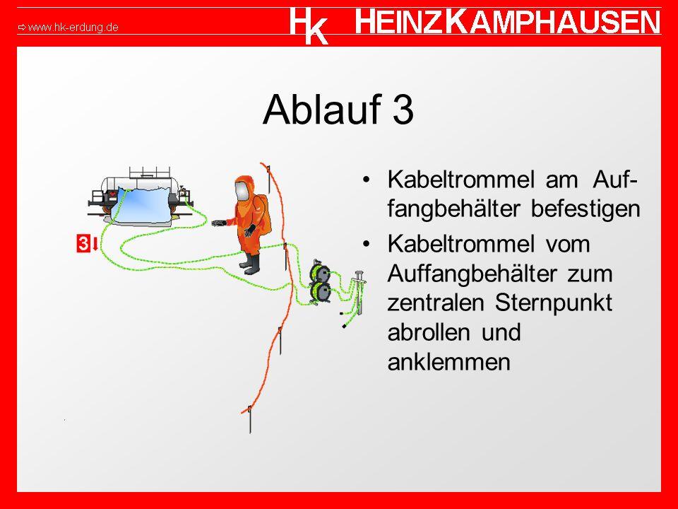 Ablauf 3 Kabeltrommel am Auf- fangbehälter befestigen Kabeltrommel vom Auffangbehälter zum zentralen Sternpunkt abrollen und anklemmen