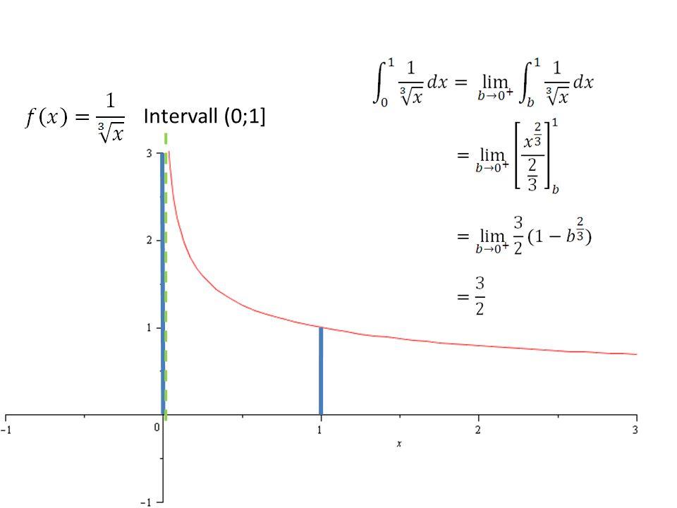 Beispiel 2 Intervall (0;1]