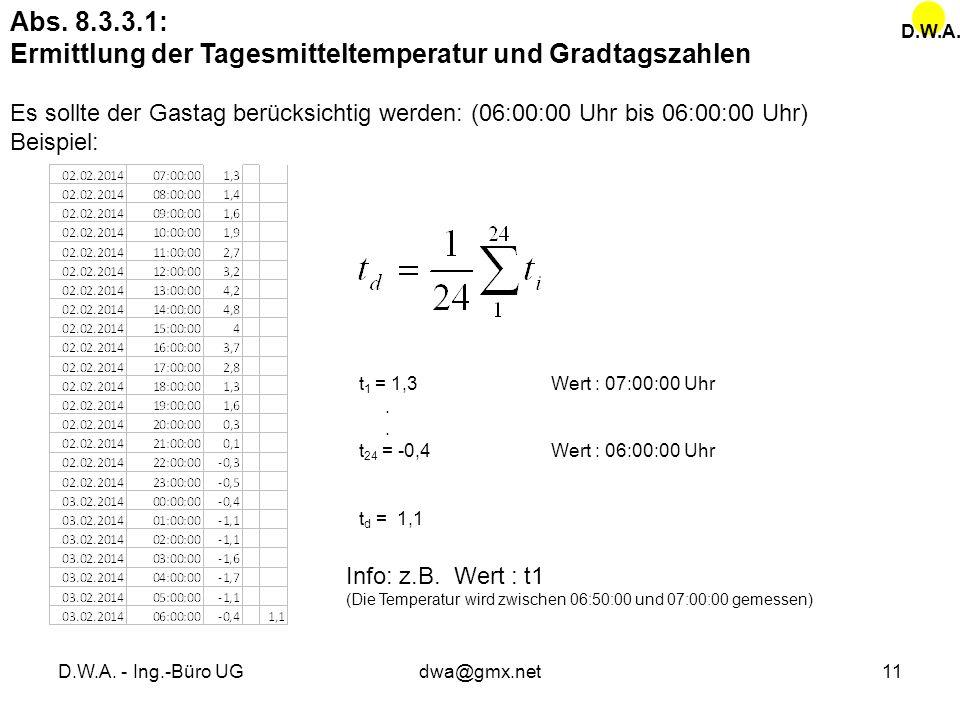 D.W.A. - Ing.-Büro UGdwa@gmx.net11 Abs. 8.3.3.1: Ermittlung der Tagesmitteltemperatur und Gradtagszahlen Es sollte der Gastag berücksichtig werden: (0