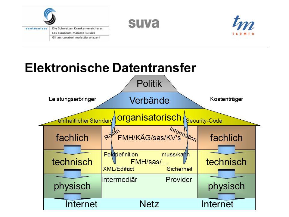 Elektronische Datentransfer InternetNetzInternet physisch technisch fachlich physisch technisch fachlich organisatorisch Verbände Politik FMH/KÄG/sas/KVs FMH/sas/...
