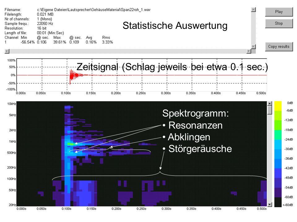 Statistische Auswertung Zeitsignal (Schlag jeweils bei etwa 0.1 sec.) Spektrogramm: Resonanzen Abklingen Störgeräusche