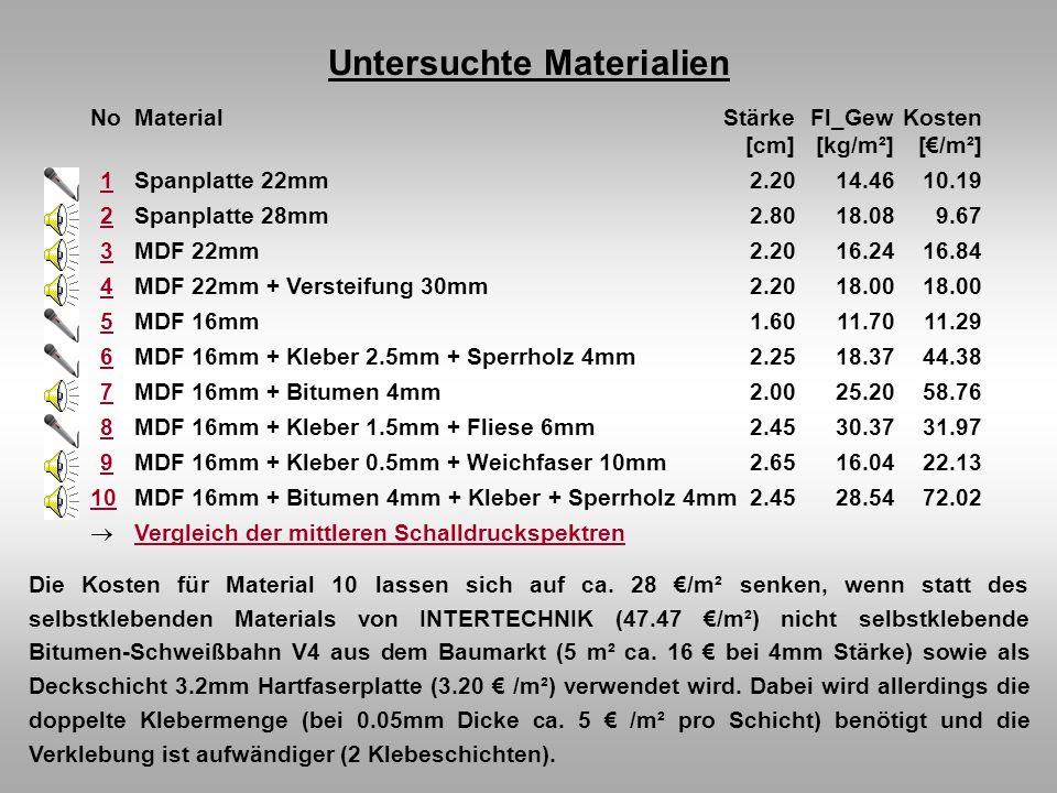 Untersuchte Materialien NoMaterialStärkeFl_GewKosten [cm][kg/m²][/m²] 11Spanplatte 22mm2.2014.4610.19 22Spanplatte 28mm2.8018.089.67 33MDF 22mm2.2016.