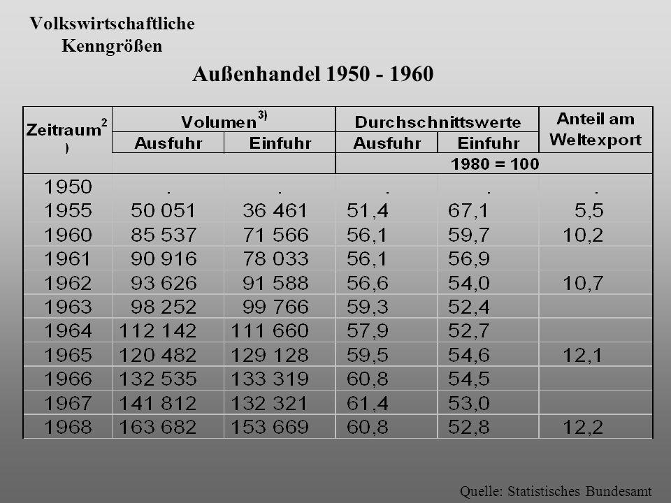 Volkswirtschaftliche Kenngrößen Quelle: Statistisches Bundesamt Außenhandel 1950 - 1960
