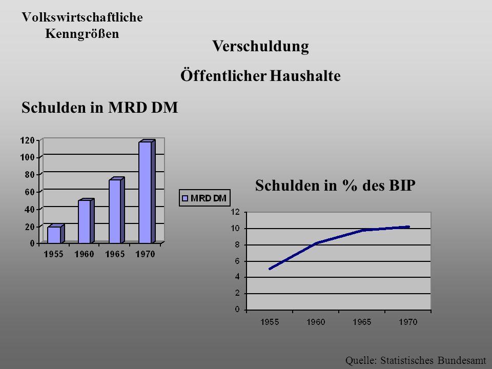 Volkswirtschaftliche Kenngrößen Quelle: Statistisches Bundesamt Verschuldung Öffentlicher Haushalte Schulden in MRD DM Schulden in % des BIP