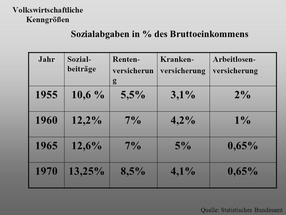 Volkswirtschaftliche Kenngrößen Quelle: Statistisches Bundesamt JahrSozial- beiträge Renten- versicherun g Kranken- versicherung Arbeitlosen- versiche