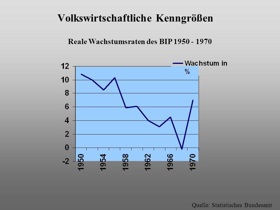 Volkswirtschaftliche Kenngrößen Anteil der Wirtschaftssektoren am BIP Quelle: Statistisches Bundesamt 1950 1960 1970 I :Land-/Forstwirtschaft Fischerei II:Industrie III:Handel und Dienstleistung