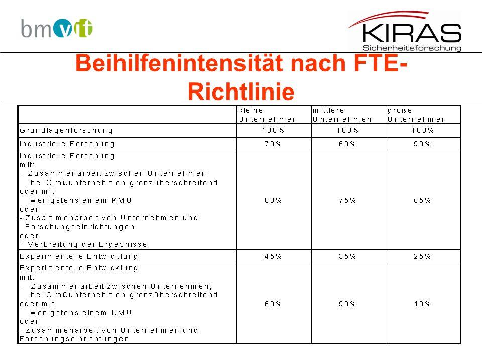 Beihilfenintensität nach FTE- Richtlinie