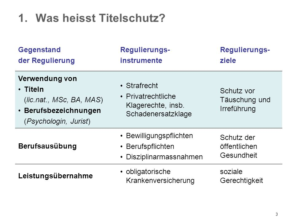 3 1.Was heisst Titelschutz? Gegenstand der Regulierung Regulierungs- instrumente Regulierungs- ziele Verwendung von Titeln (lic.nat., MSc, BA, MAS) Be