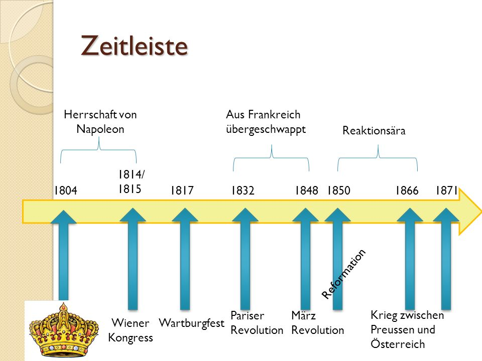 Zeitleiste 1814/ 1815 181718321848 Aus Frankreich übergeschwappt 18661804 Herrschaft von Napoleon 1850 Wiener Kongress Reformation März Revolution Krieg zwischen Preussen und Österreich 1871 Reaktionsära Wartburgfest Pariser Revolution