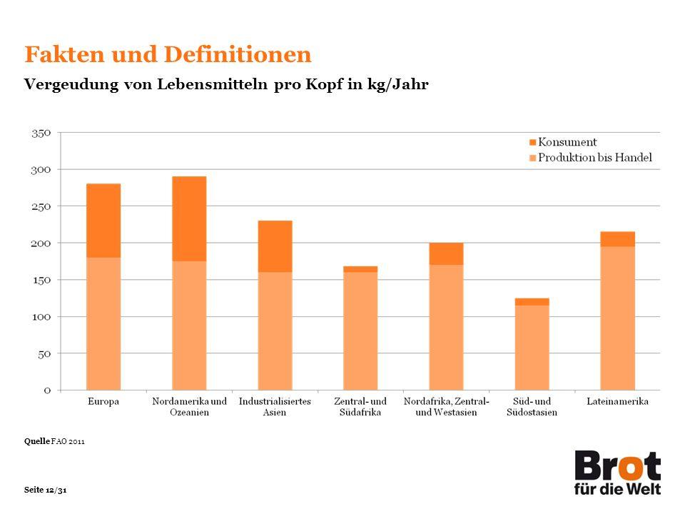 Seite 12/31 Fakten und Definitionen Vergeudung von Lebensmitteln pro Kopf in kg/Jahr Quelle FAO 2011