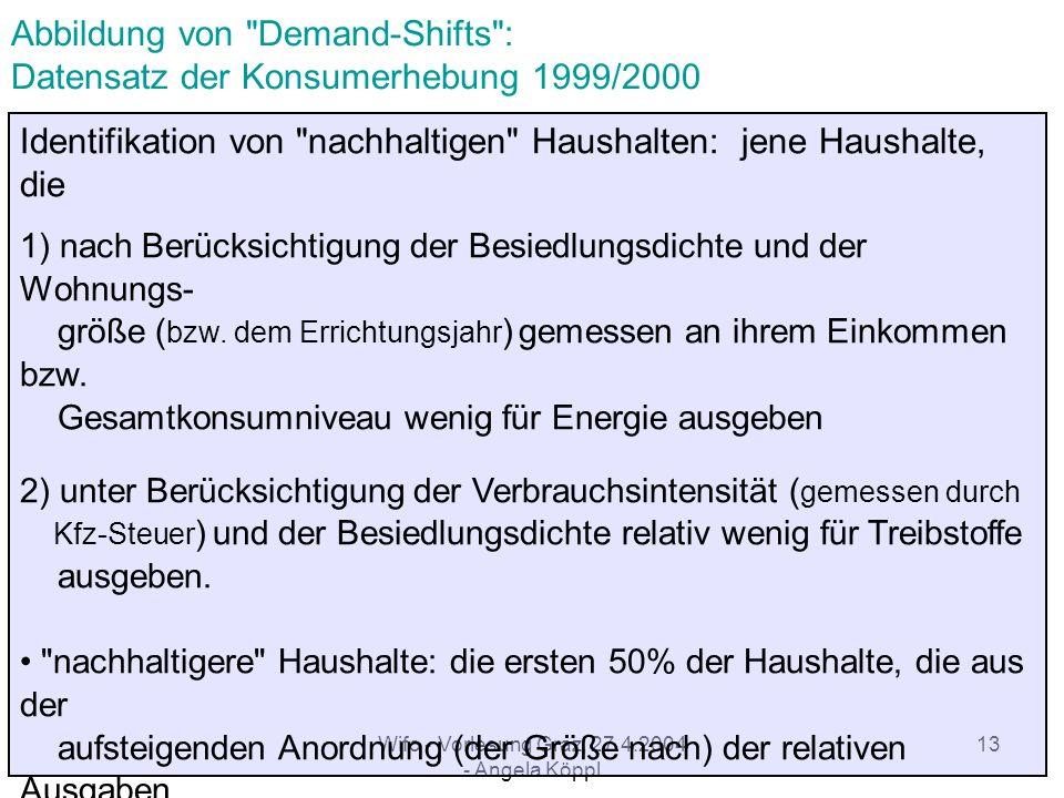 Wifo - Vorlesung Graz, 27.4.2004 - Angela Köppl 12 Abbildung von Demand-Shifts : Datensatz der Konsumerhebung 1999/2000 Ergebnisse: Niedrigere Einkommenselastizitäten der Umweltbewussten für Beheizungs- und Treibstoffausgaben als der Nichtumweltbewussten Umweltbewusste Haushalte geben unter sonst gleichen Bedingungen um 7,5% bzw.
