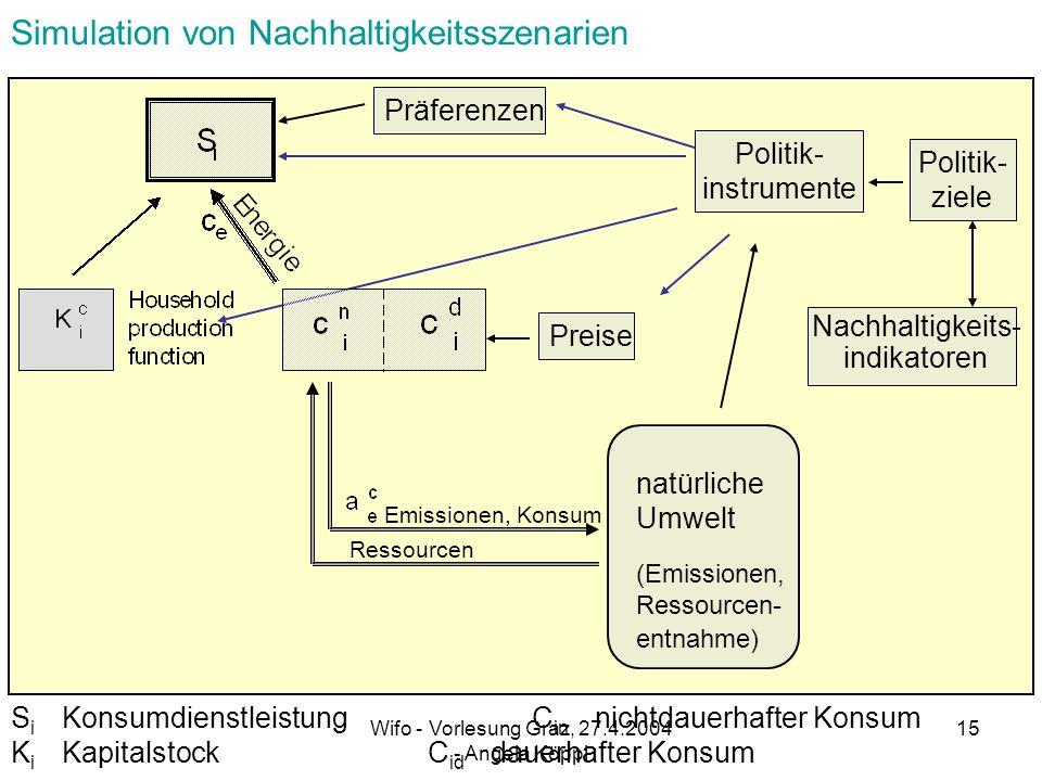 Wifo - Vorlesung Graz, 27.4.2004 - Angela Köppl 14 Das Gesamtkonsummodell CR …..