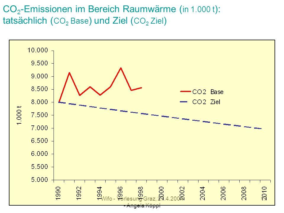 Wifo - Vorlesung Graz, 27.4.2004 - Angela Köppl 16 CO 2 -Emissionen im privaten Verkehr ( in 1.000 t ): tatsächlich ( CO 2 Base ) und Ziel ( CO 2 Ziel )