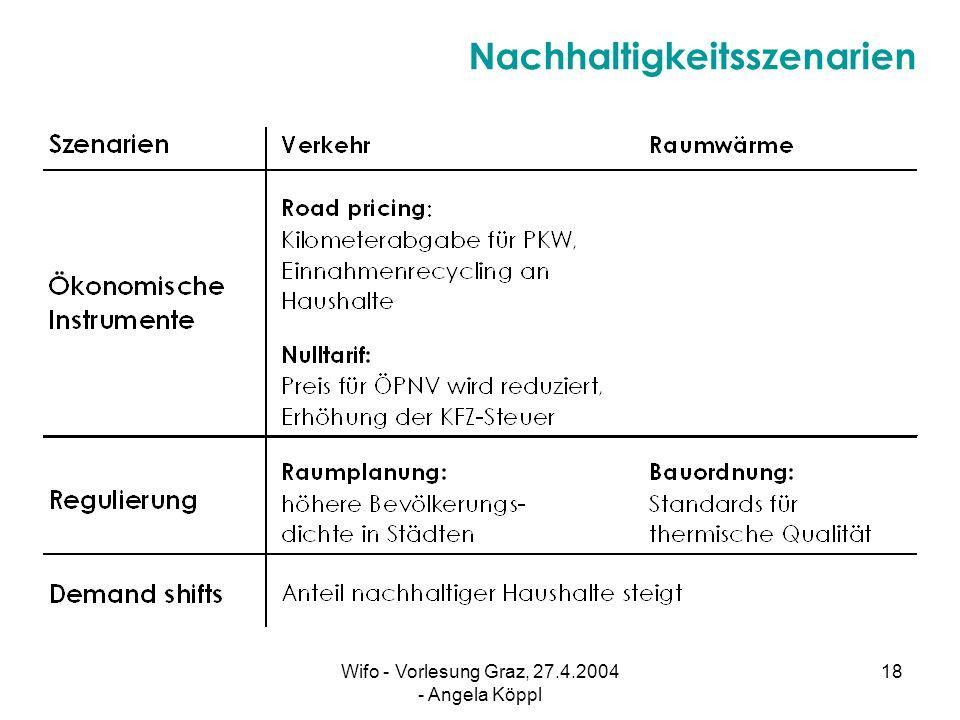 Wifo - Vorlesung Graz, 27.4.2004 - Angela Köppl 17 CO 2 -Emissionen im Bereich Raumwärme ( in 1.000 t ): tatsächlich ( CO 2 Base ) und Ziel ( CO 2 Zie